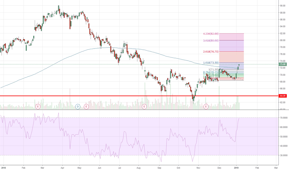 CPALL: CPALL Breakout H&S