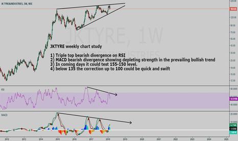 JKTYRE: JKTYRE weekly chart study