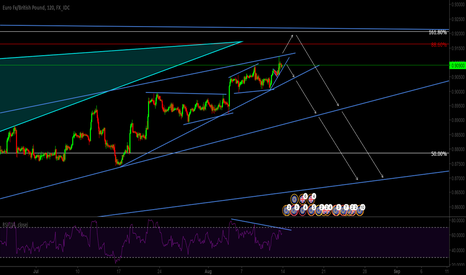 EURGBP: EURGBP Strong Divergence Potential Trend Reversal