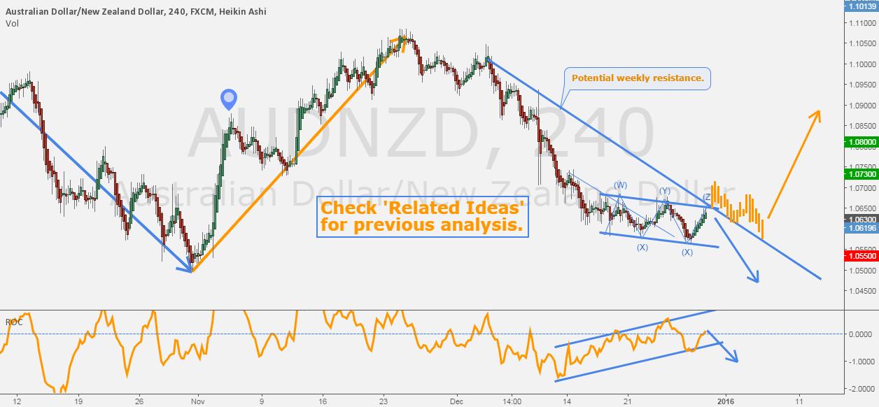 AUDNZD - Consolidation near trendline.
