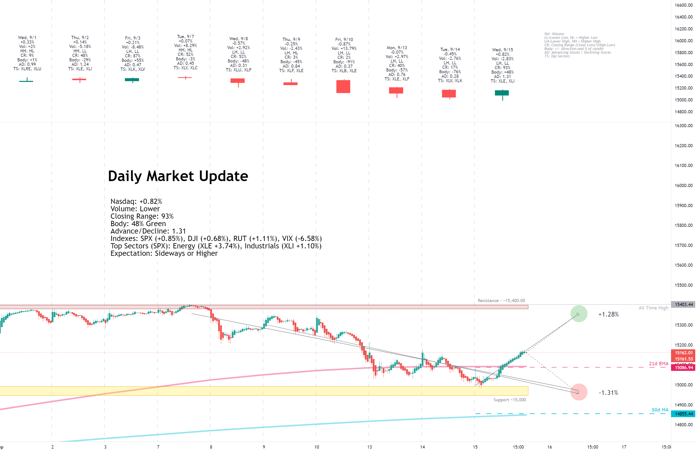 Daily Market Update for 9/15