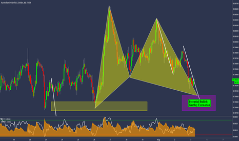 AUDUSD: AUDUSD - Potential Bullish Gartley Formation