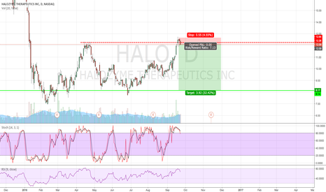 HALO: Double top with nice signal to short