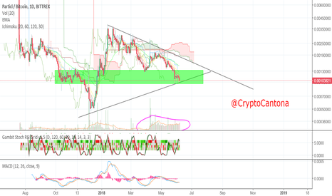 PARTBTC: PART crazy accumulation
