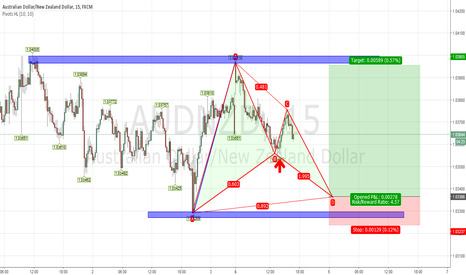 AUDNZD:   Gartley patterns