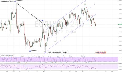 EURUSD: Short opportunity coming soon !!