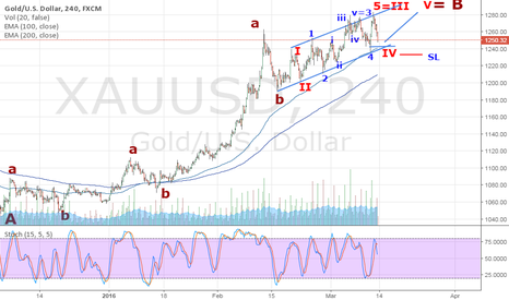 XAUUSD: Gold now in Wave B of ABC correction from 1900 high.