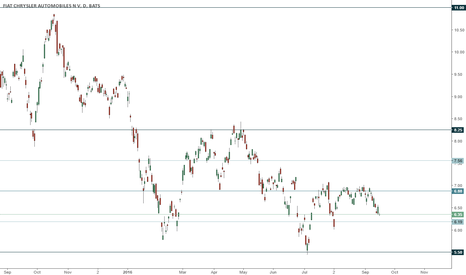 FCAU: FCAU trading range