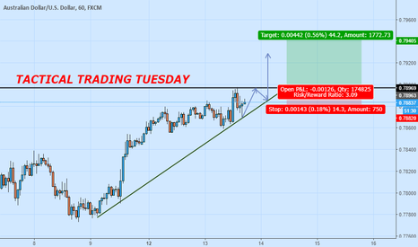 AUDUSD: Wedge formation and Break out continuation for AUSSIE