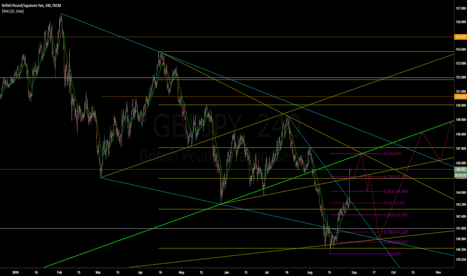 GBPJPY: GBPJPY approaching resistance