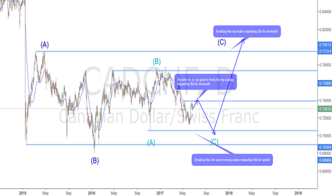 CADCHF: CADCHF Likes expansion