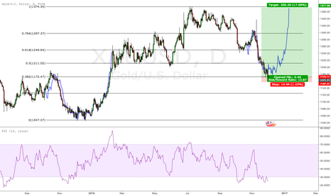 XAUUSD: $XAUUSD ($GC_F $GLD) might be a buy here