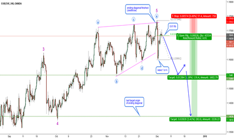 EURCHF: EURCHF-H4-Ending diagonal finished