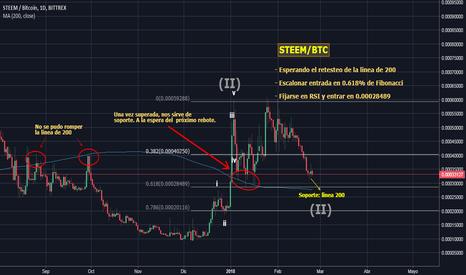 STEEMBTC: STEEM/BTC [Soporte en linea de 200]
