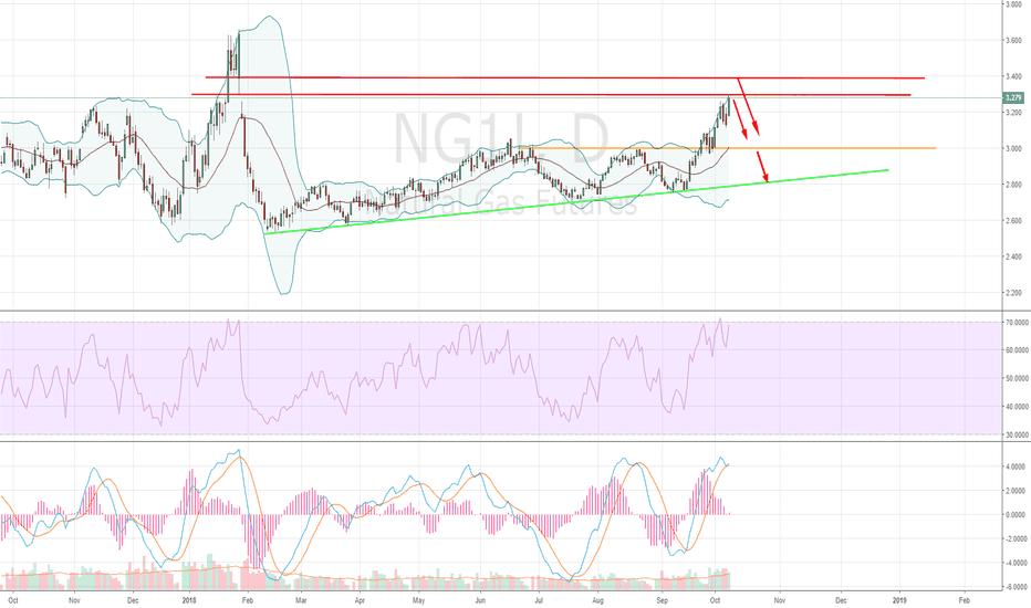 NG1!: A sharp drop is coming soon