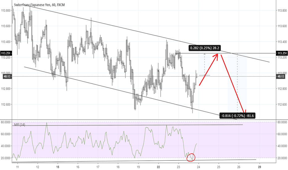 CHFJPY: Channel action