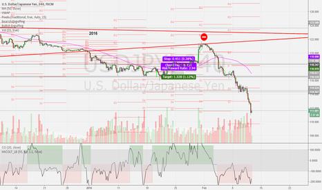 USDJPY: USD/JPY Confirmed short
