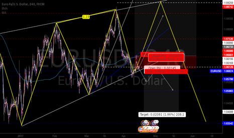 EURUSD: EURUSD Simplified forecast