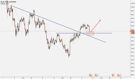 BTCUSD: BITCOIN (BTC) Price Action Analysis