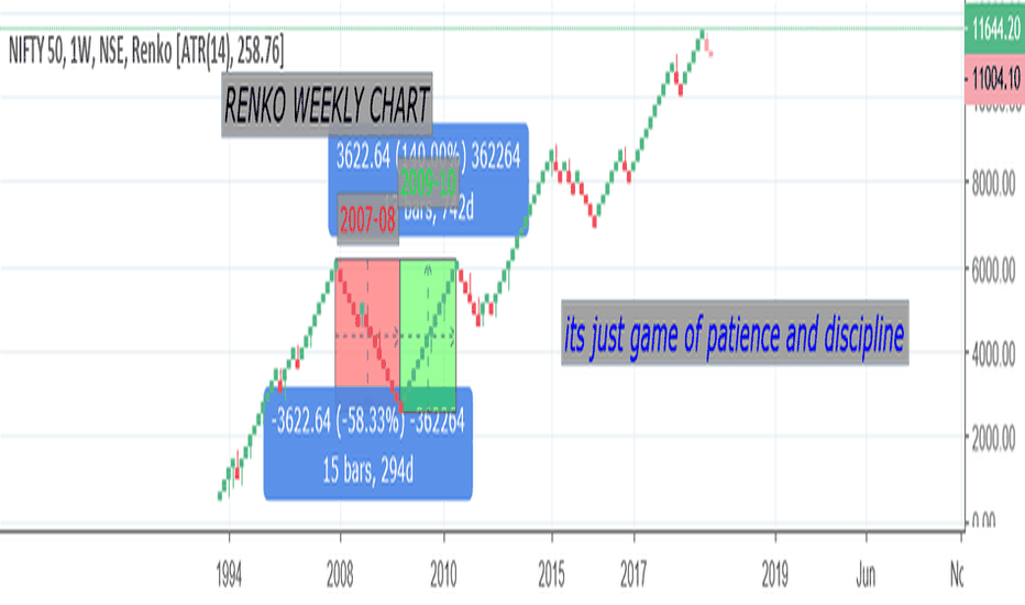 NIFTY: 2008 TO 2010 Market Analysis- Renko Weekly Chart