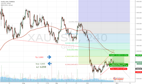 XAUUSD: Short Term Call