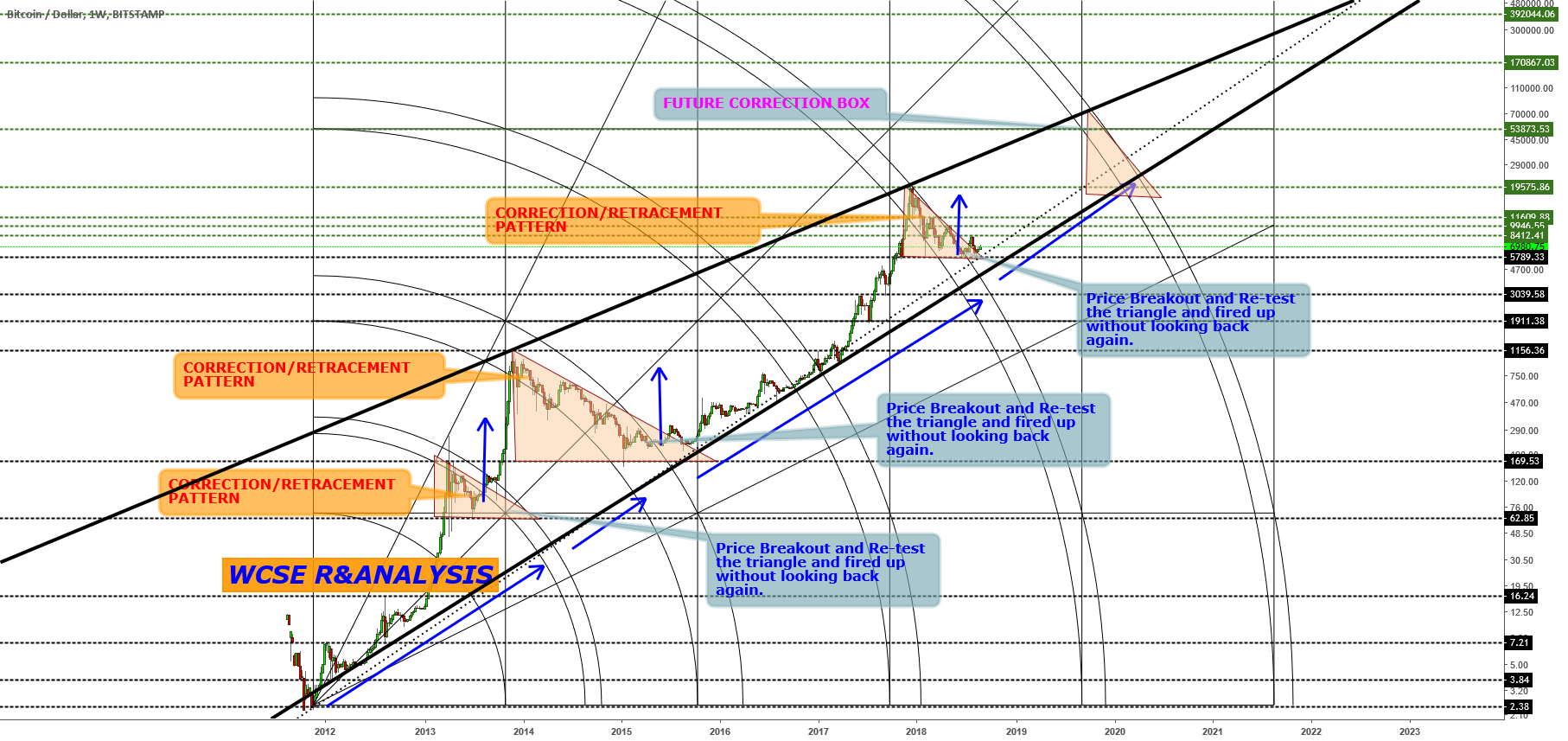 BITCOIN ALL TIME CORRECTIVE PATTERN!!!