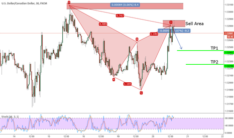 USDCAD: Active Bearish Cypher on USDCAD