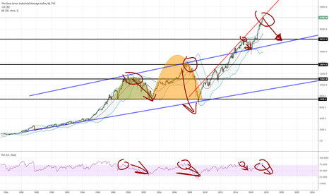 DJI: DJI Looking Overbought based on monthly RSI/Trend Lines