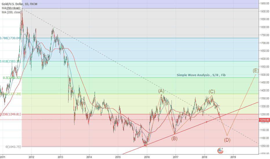 XAUUSD: Keep an eye on gold. Could be a great buying opportunity ahead.