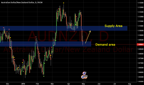AUDNZD: AUDNZD LONG from the demand area