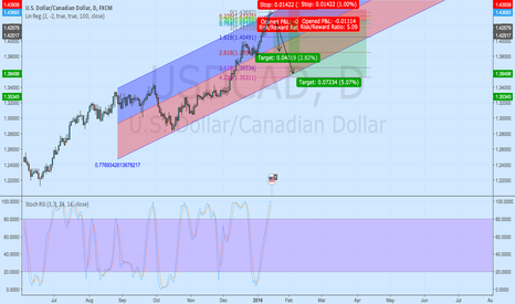 USDCAD: USDCAD in Overbought territory