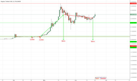 XRPUSDT:  Ripple Simple  strategy 2RED/2GREEN  Long or 2GREEN/2RED Short