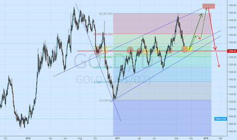 GOLD: Waiting for a second Gold Up Trip