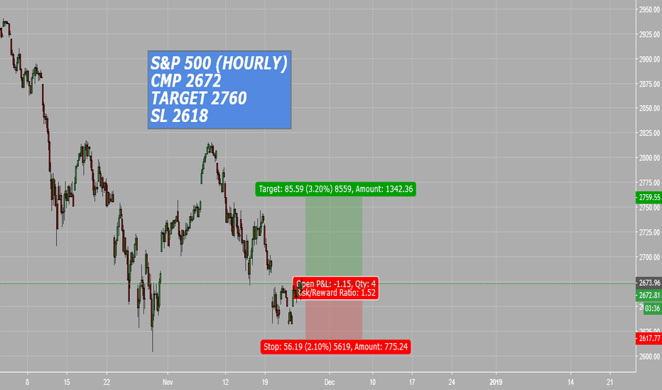 SPX: S&P500 (short term)