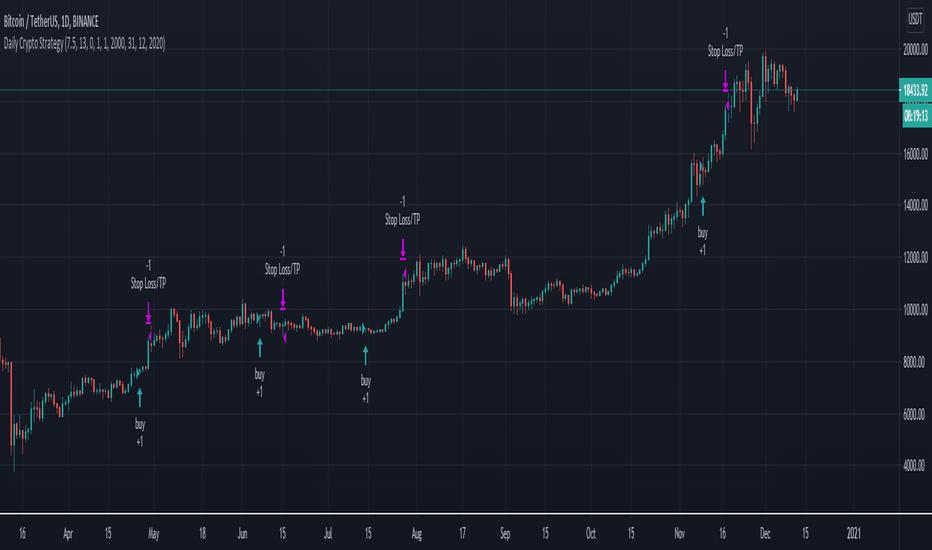 futures bitcoin tradingview cboe