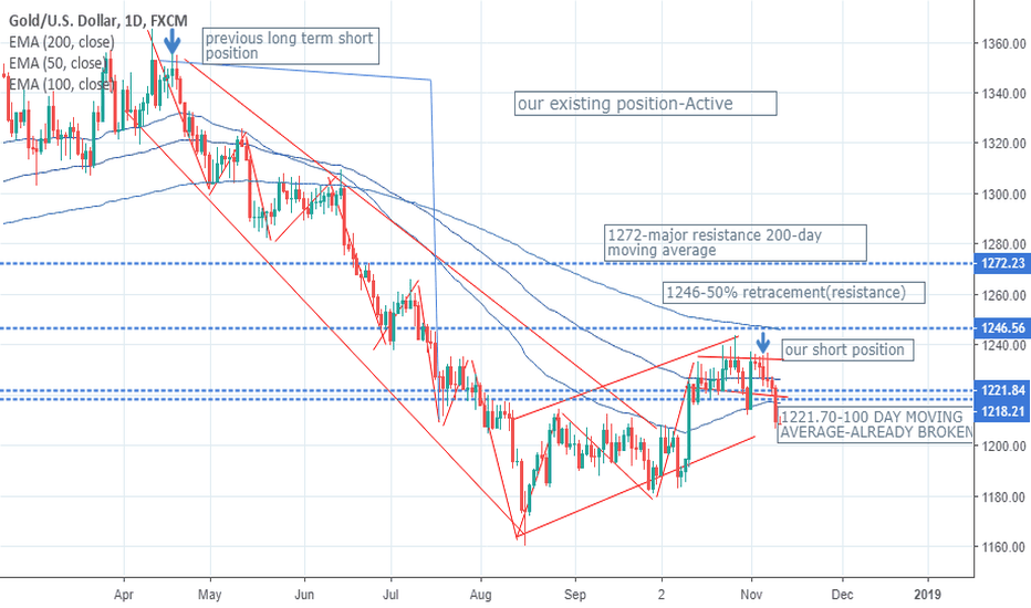 XAUUSD: SHORT TERM TRADES FOR GOLD AND SILVER