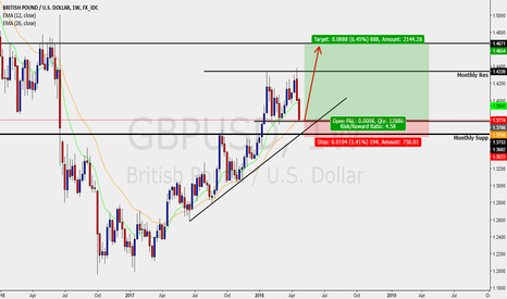 GBPUSD: GBPUSD - WEEKLY - LONG BUY SETUP