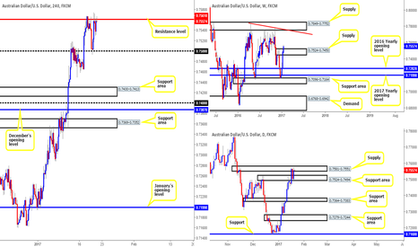 AUDUSD: Sometimes remaining on the sideline is the better position!