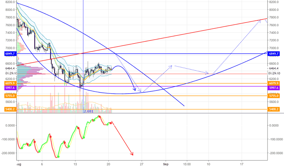 BTCUSD: BTCUSD analysis: Searching for Investors