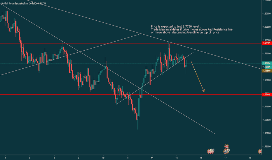 GBPAUD: GBPAUD  probable SHORT  before Brexit Vote