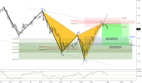 ZARJPY: (30m) Bearish Shark in action // Structure Bearish Breakout