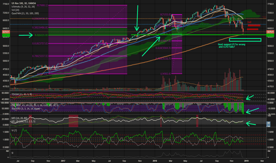 NAS100USD: $NQ1! $Nas100usd $ndx $qqq - ...Is this where you want to short?