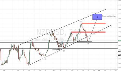 NZDUSD: NZD: RBNZ likely to keep OCR steady next week - ANZ
