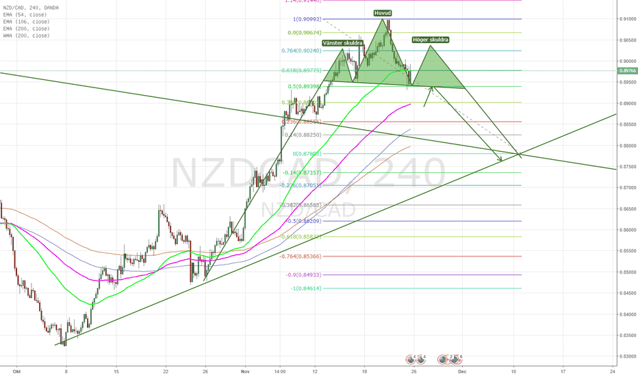 NZDCAD: NzdCad