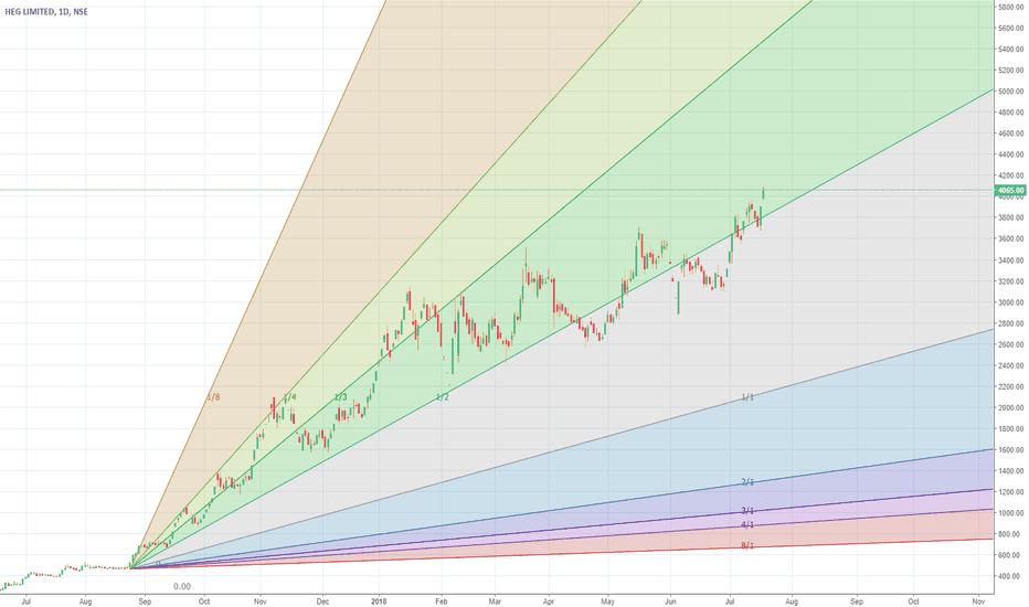 HEG: Stock in uncharted territory