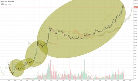 BTCUSD: BTC USD logarithmic fractals