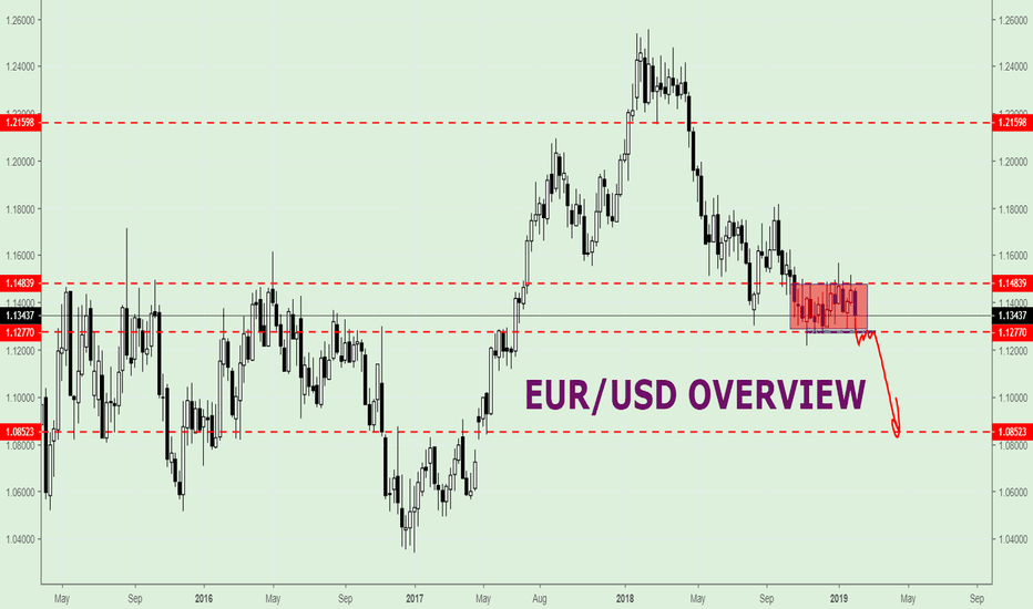 EURUSD: EUR/USD, Middle — term perspective (Video)