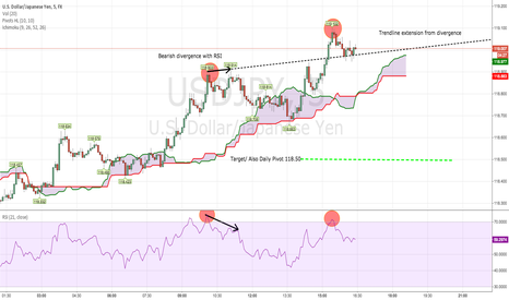 USDJPY: Inside look at USDJPY 5 min Chart
