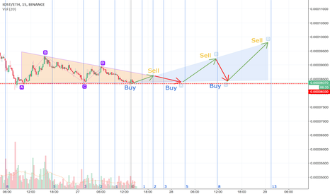 IOSTETH: IOSTETH / shortterm triangle trading