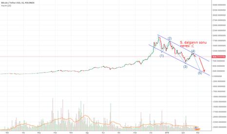 BTCUSDT: BTC - Bitcoin'de düşüş yaşanabilir
